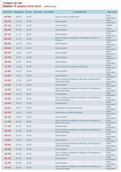 Porto Lizbona dojazd autobusy pociągi samolot samochód bilety cena 2017 opis informacje jak dojechać polski przewodnik po Porto autokary